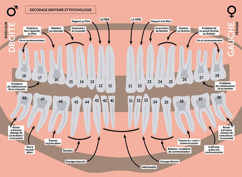 dents et psychologie
